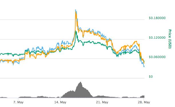 CoinPoker CHP Token May 2018 Price