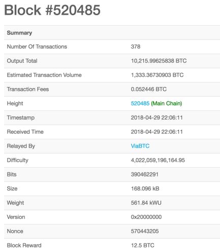 bitcoin block on public ledger