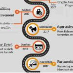 BitConnect Crypto, Growth and Prospects
