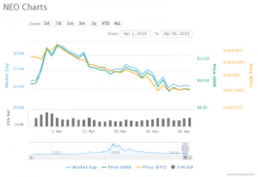 Neo Price Chart (01.04.2019 - 30.04.2019)