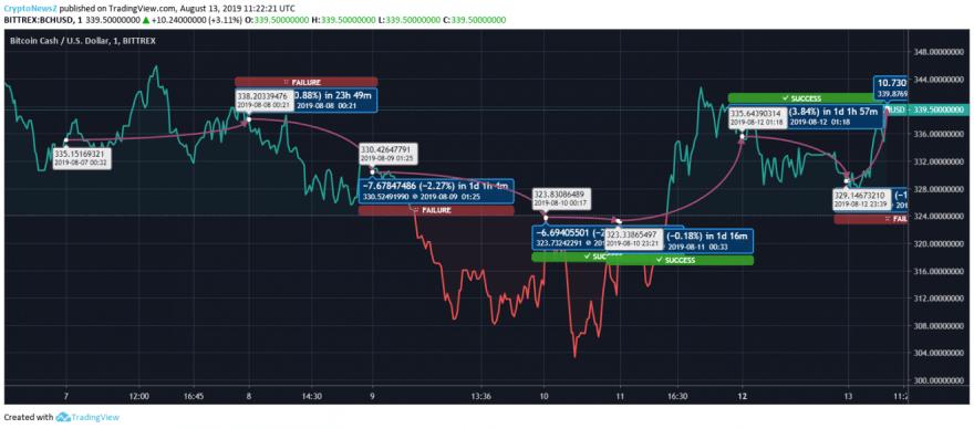 Bitcoin Cash price chart - Aug 13