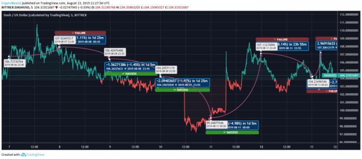 Dash price chart - Aug 13