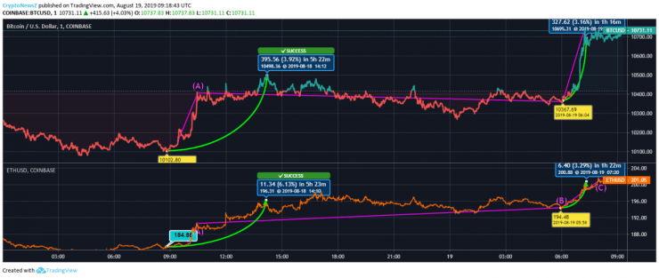 Bitcoin/Ethereum price chart