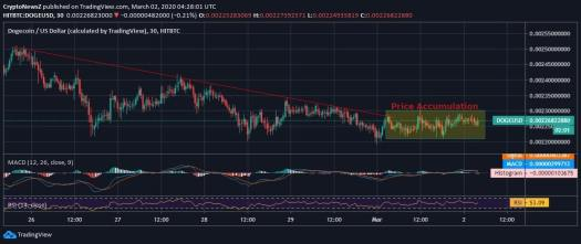 Dogecoin Price Accumulates After a Constant Dip