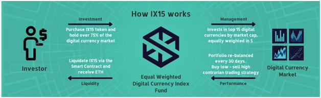 ix15 token