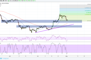 Bitcoin (BTC) Price Analysis: Are Bulls Ready to Charge Again?