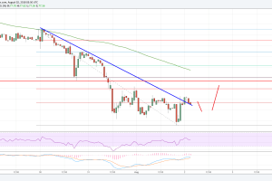 Litecoin Price Analysis: LTC/USD is Showing Signs of Life
