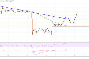 Litecoin Price Analysis: LTC/USD Recovery Looks Real, More Gains Possible