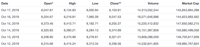 bitcoin btc price and trading volume