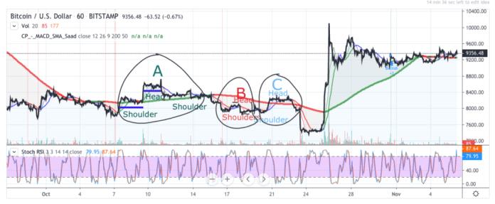 Bitcoin price prediction chart - 6 November 2019