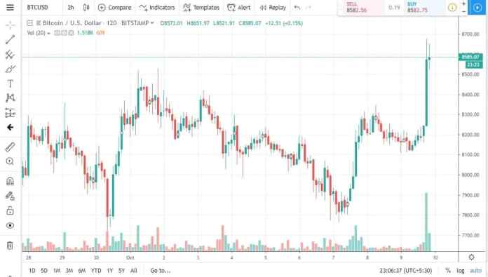How to read Crypto Charts - Ultimate Guide, Part 1.