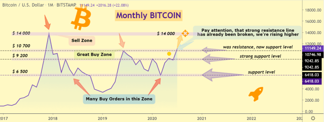 Bitcoin price chart 3 - 31 July