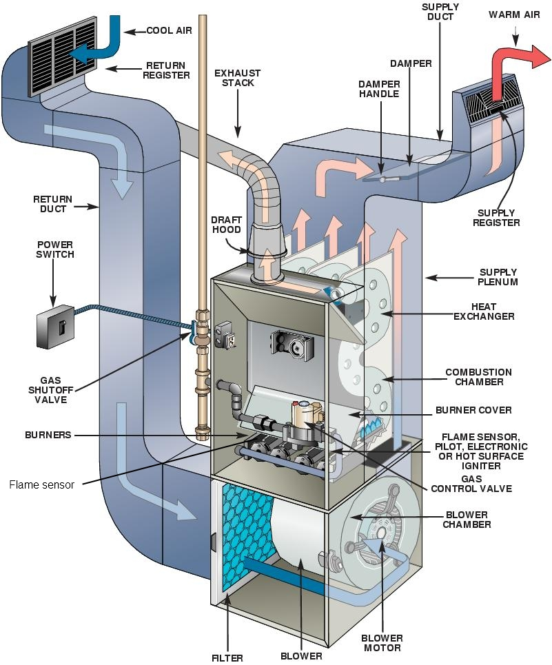 furnace not working the 5 most common
