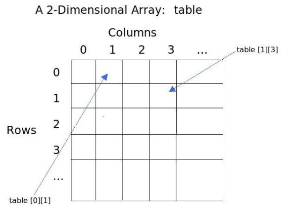 CSC 161 Lab. Exercise on Two Dimensional Arrays