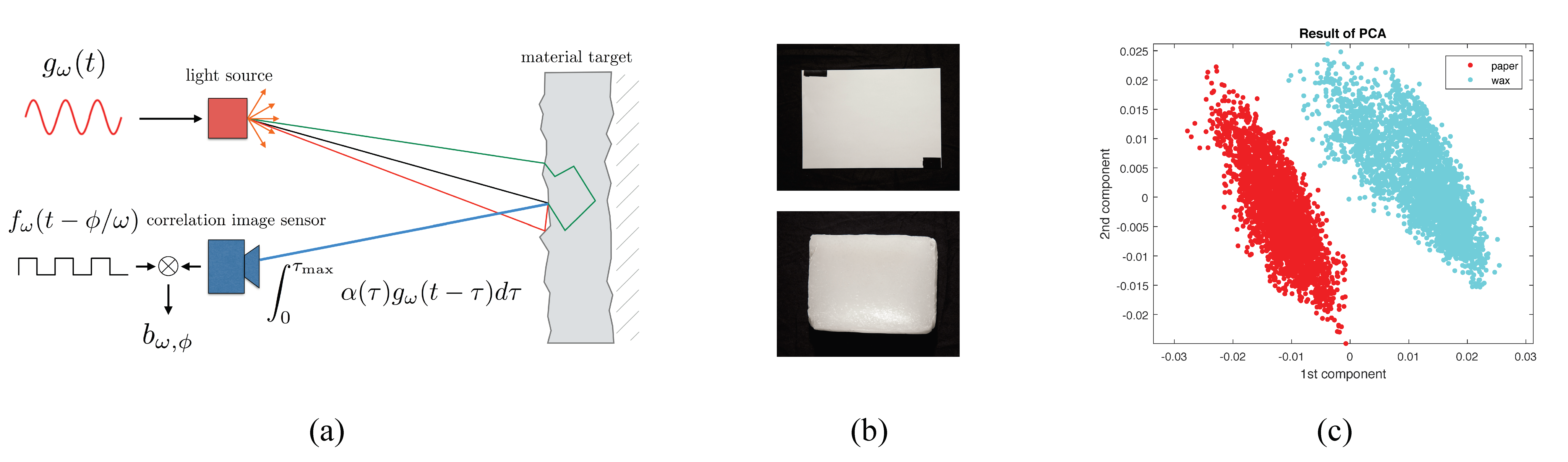Material Classification Using Raw Time Of Flight Measurements