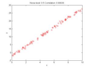 EXPERIMENT 1: Understanding correlation