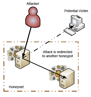 A Practical Guide to Honeypots
