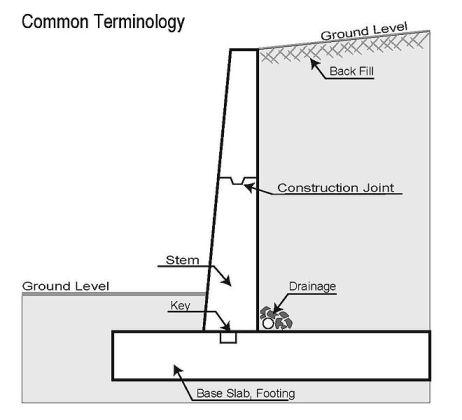 Retaining Wall Description