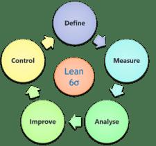 CSense - Lean Six Sigma Green Belt Training