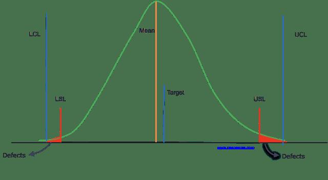 CSense - Process Capability