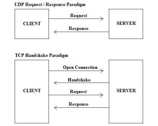 14 Difference Between TCP and UDP Protocol Explained in Detail