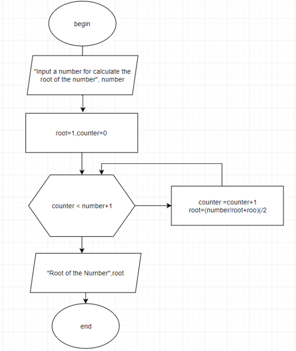 flowchart examples, flowchart examples for student, flowchart examples for programming