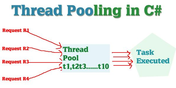 C program to create a thread pool csharp star for Thread pool design pattern