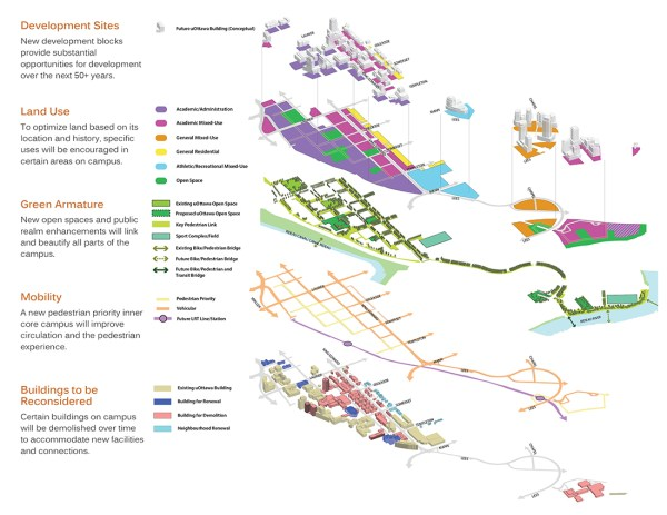 University of Ottawa Campus Master Plan | CSLA