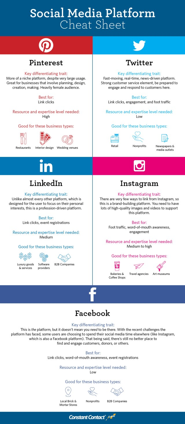Which Social Media Platforms Should Your Business Be Using