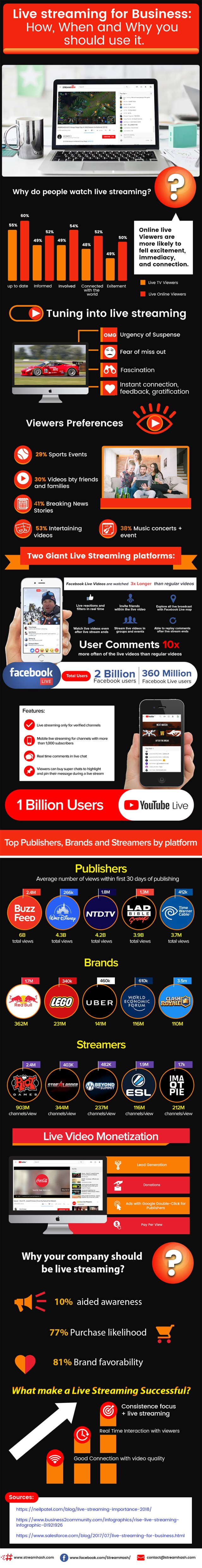 Adding Live Streaming To Your Social Marketing Mix