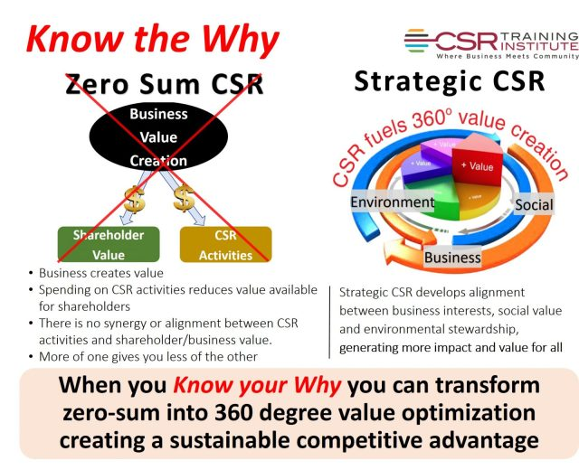 Know the why - zero sum CSR