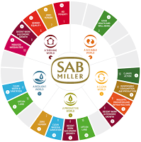 SABMiller and the SDGs