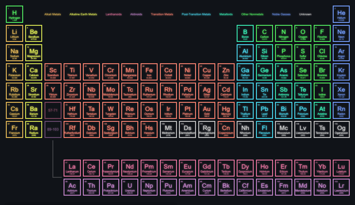 HTML CSS Only Periodic Table Of Elements