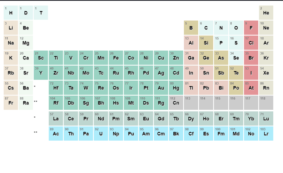 Periodic Tables Hover Color Change CSS Code