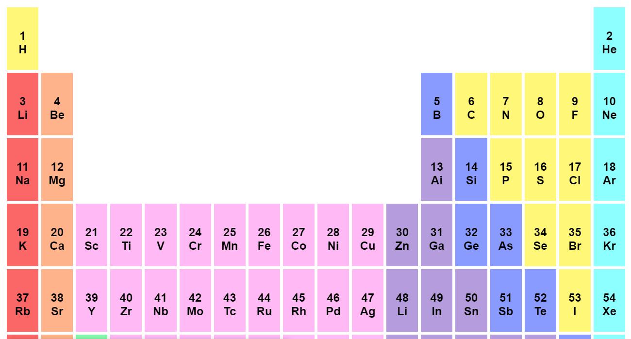 Pure CSS Web Periodic Table Grid Design