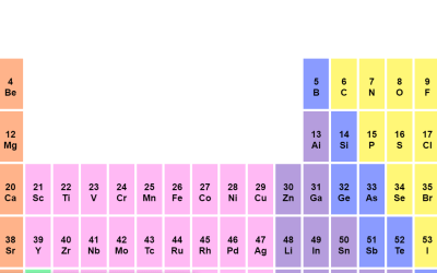 Pure CSS Web Periodic Table Grid Design