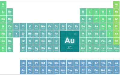 Pure CSS3 Periodic Table Design Code Snippet