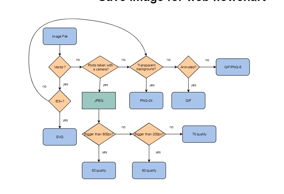 Save Image Web Flowchart CSS Code Snippet