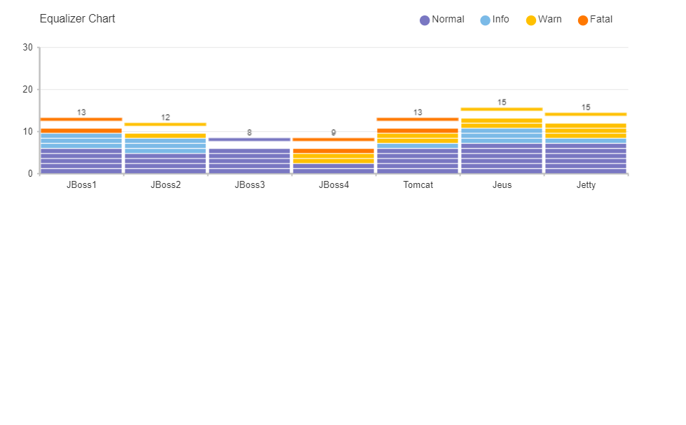 Vue Chart Equalizer with Animation