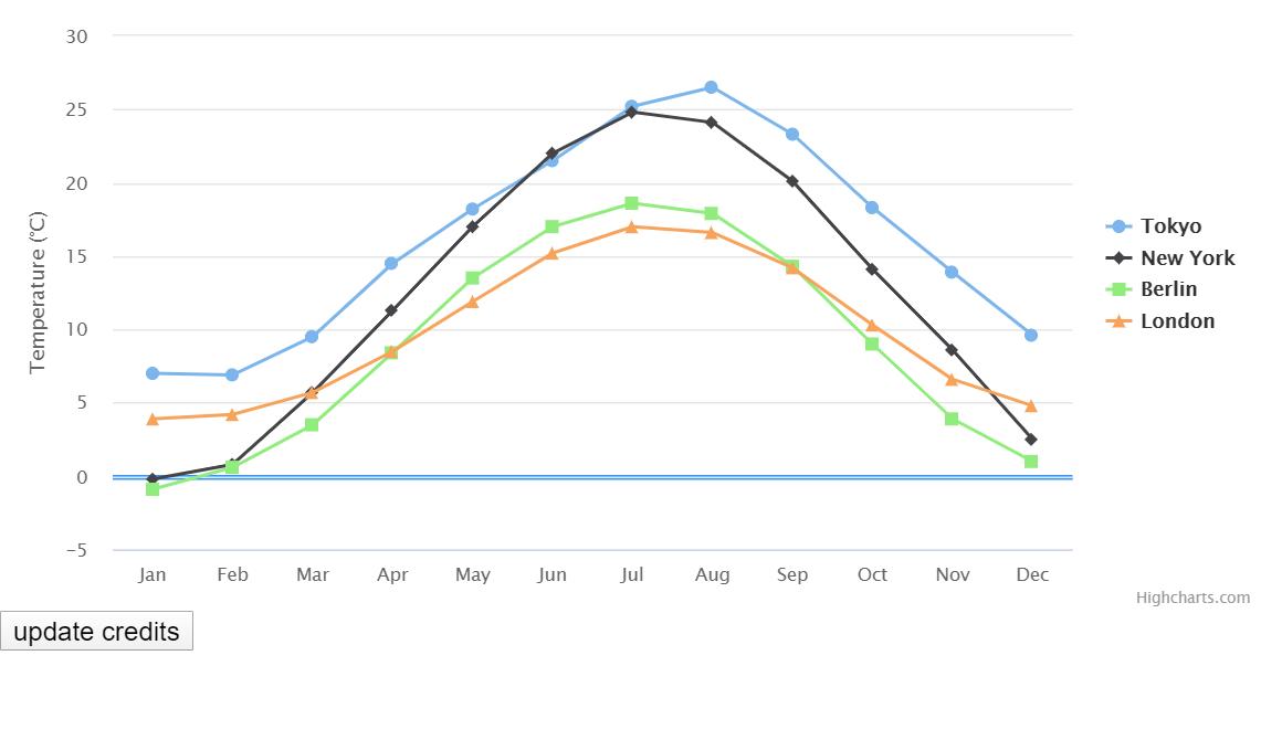 Vue JS Line Chart Example
