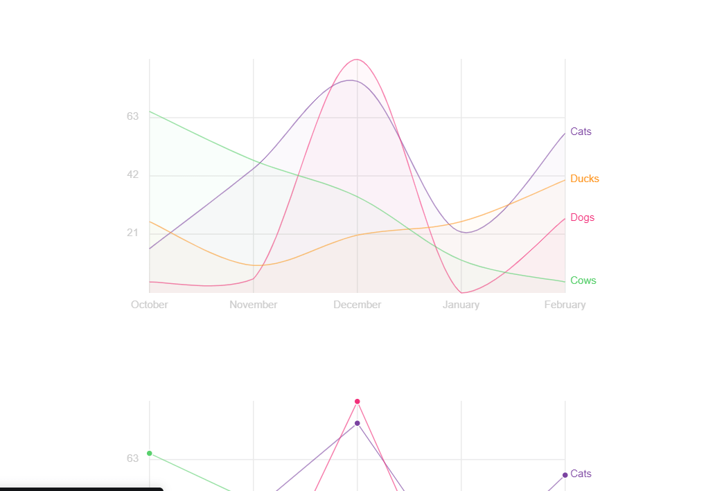 React JS Line Chart Example