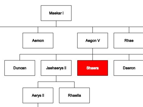 Create A Family  Organization Tree Using Javascript And Canvas