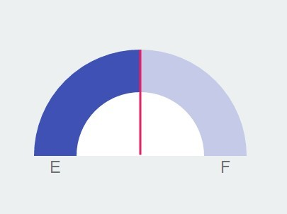 Material Design Style Gauge Control With JavaScript and CSS3