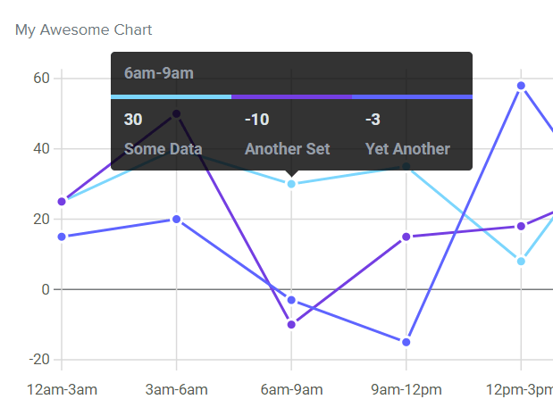 Modern SVG Based Chart Library - Frappé Charts | CSS Script