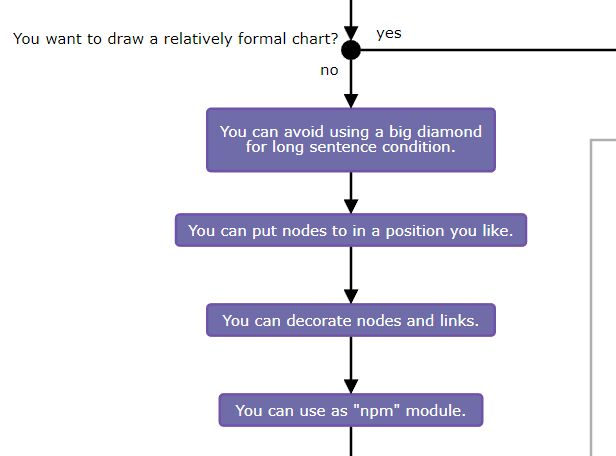 SVG Flowchart Generator With D3.js – flowcharty