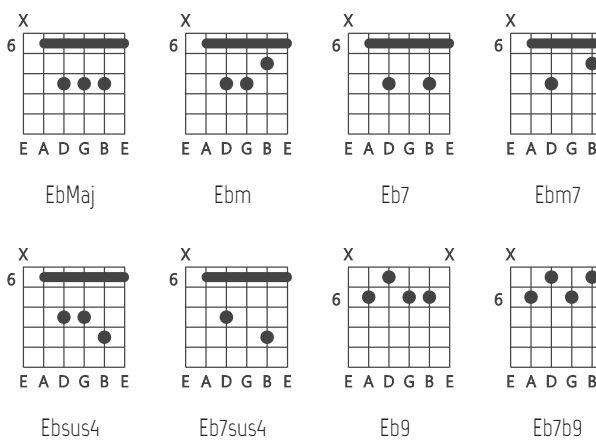 Svg Based Guitar Chord Chart Generator Vexchords Css Script