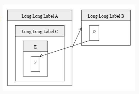 Draw Flow Diagrams From Plain Text – Pinker.js