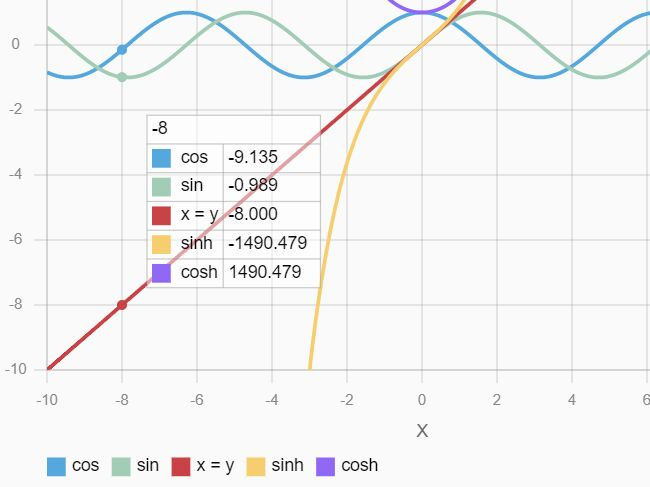 Render Mathematical Functions And Graphs Using JavaScript – Plotta.js
