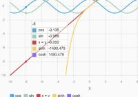 Render Mathematical Functions And Graphs Using JavaScript - Plotta.js