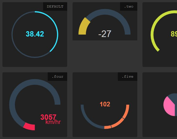 Create Animated Gauges With JavaScript – SVG Gauge